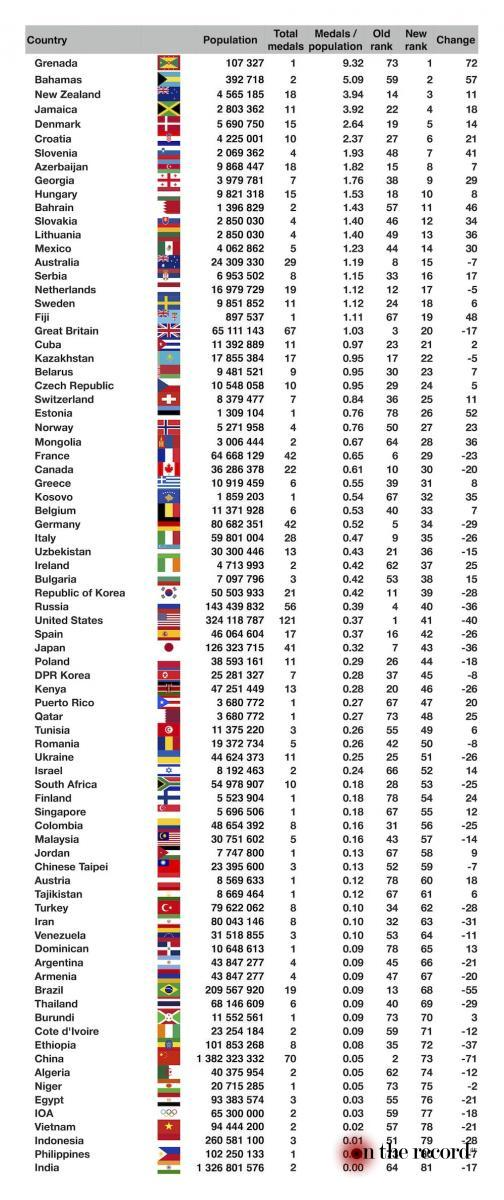 2016-olympic-medals-adjusted-for-population_3_1